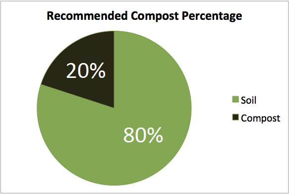 Recommended soil-compost percentage